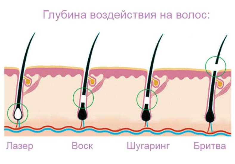 Глубина воздействия на волос