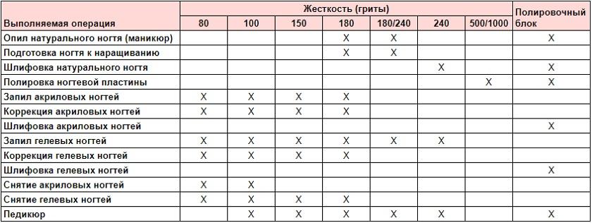 таблица жесткости пилок для ногтей